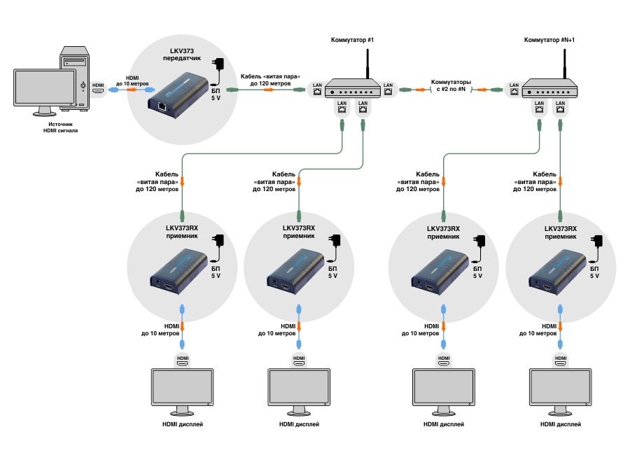 Разветвитель–удлинитель HDMI